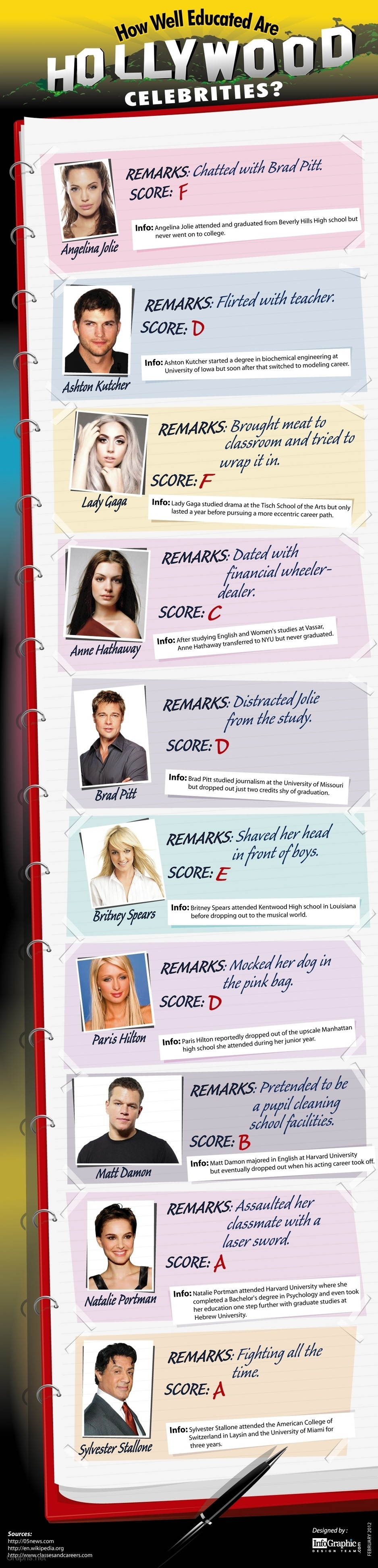 Popular Hollywood Celebrities and their Education