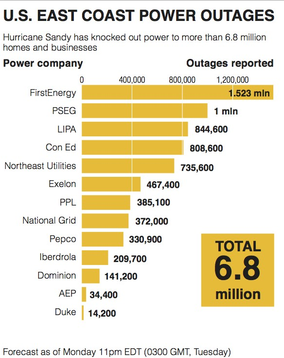 Power Outages of Hurricane Sandy