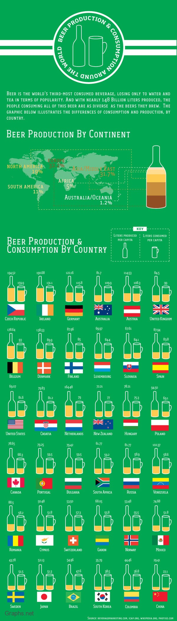 Production of Beer