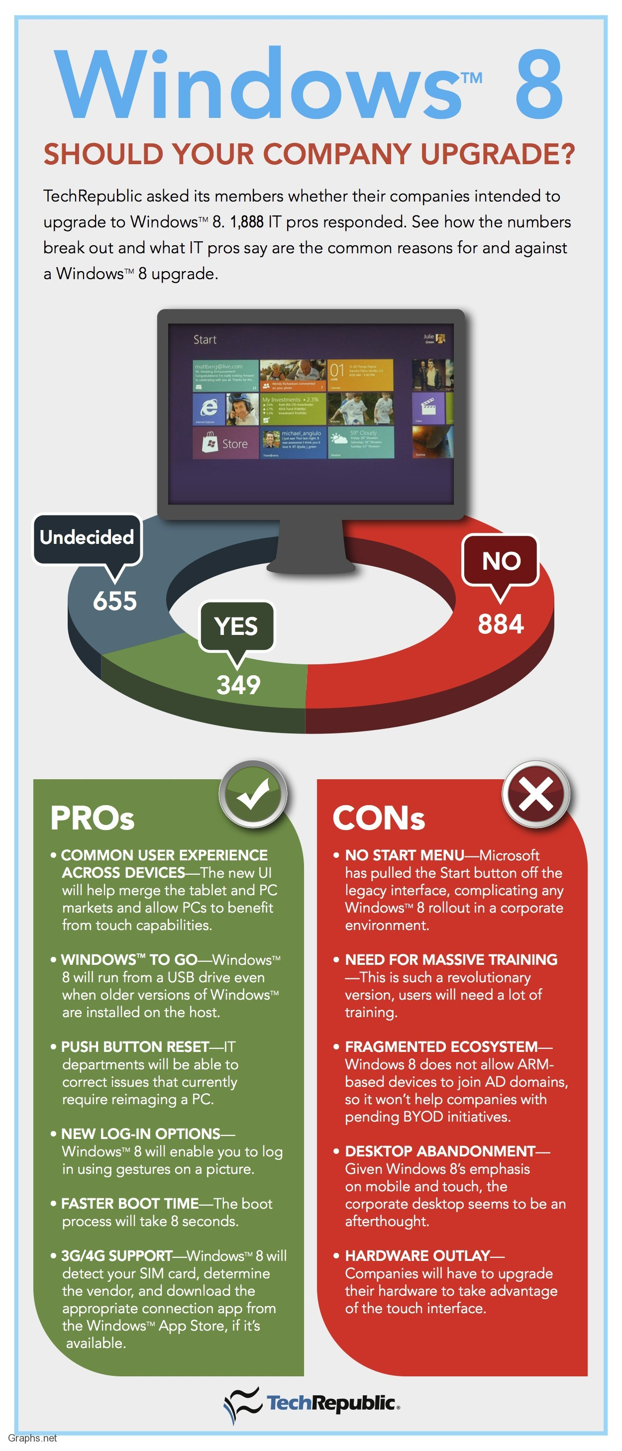 Pros and Cons of  Windows 8