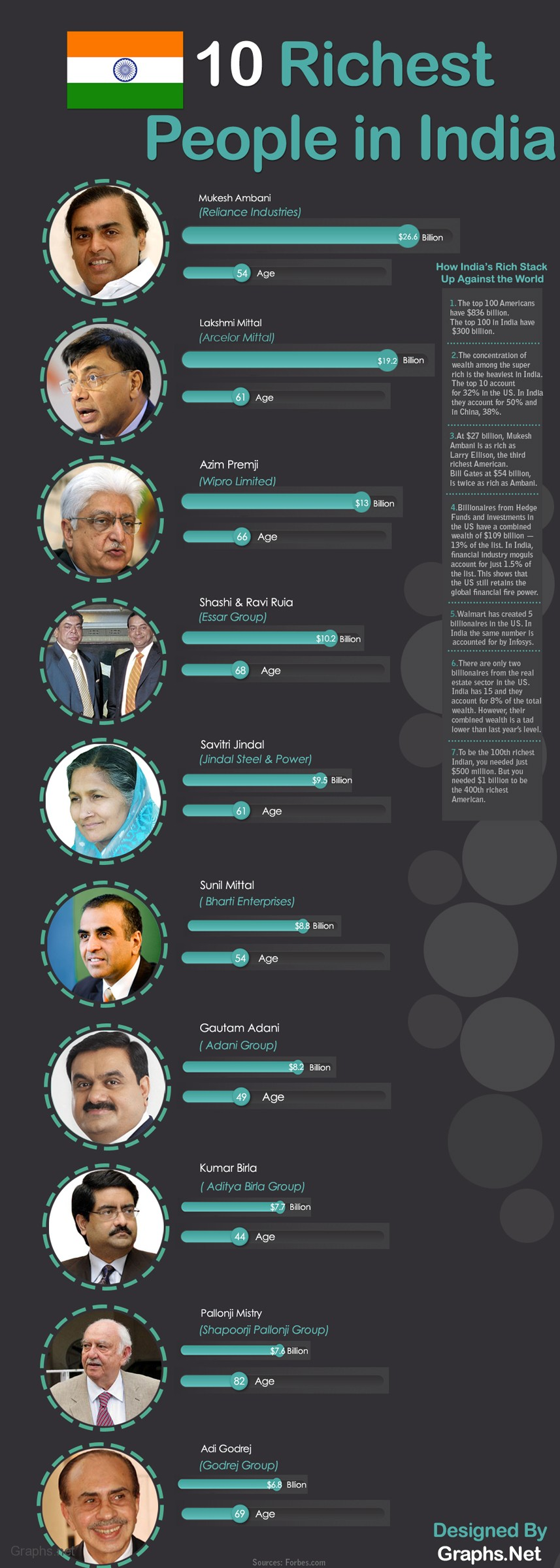 Richest people in India