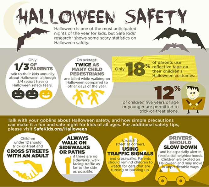 Scary Statistics of Halloween