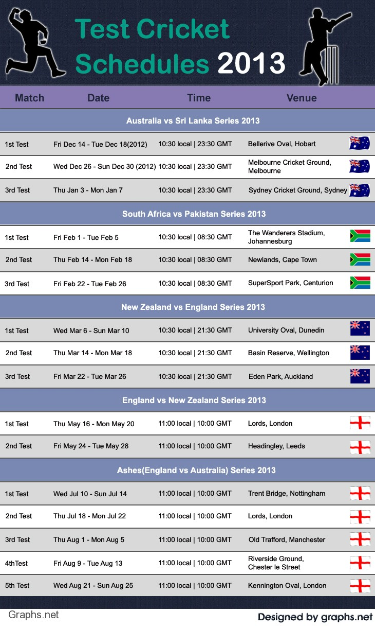 Schedules of Test Cricket in the Year 2013