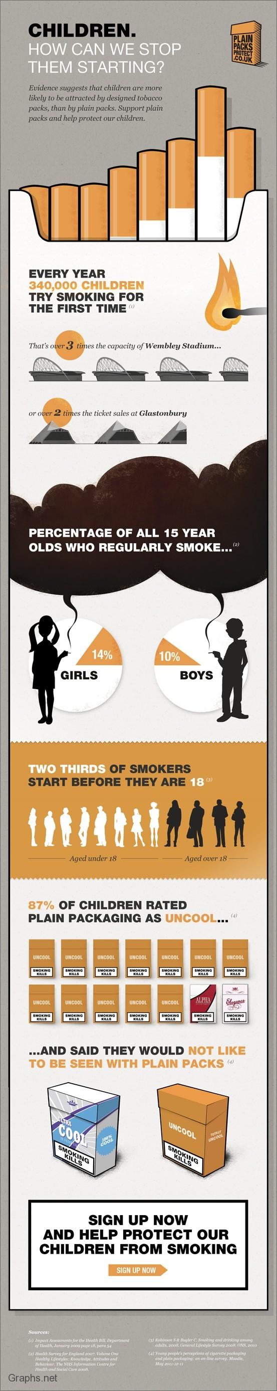 Smoking statistics in children