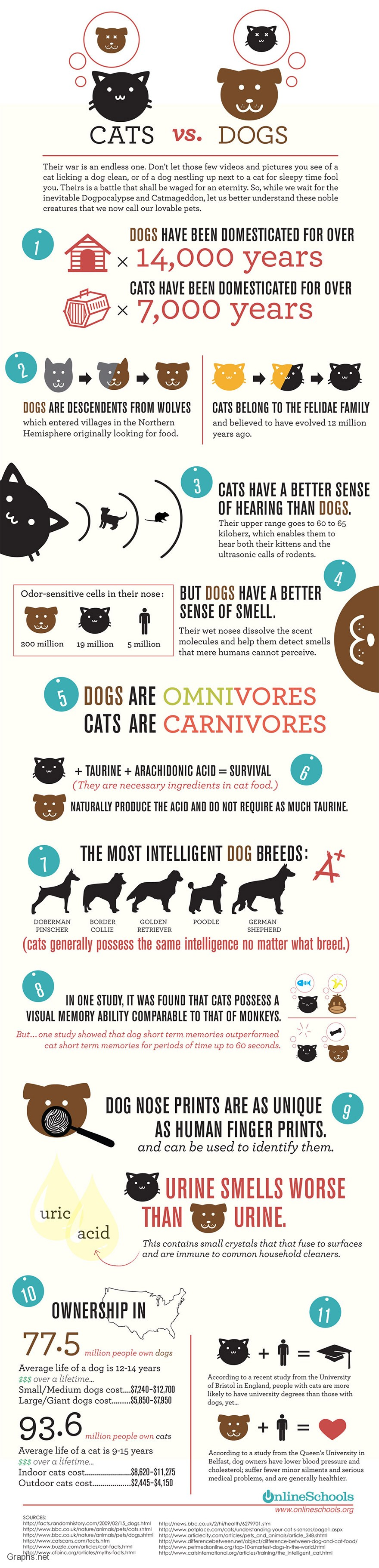 Some facts about Cats and Dogs