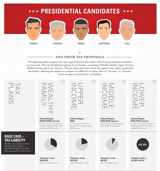 Tax Proposals of Presidential Candidates