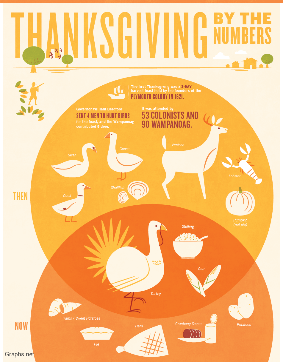 Thanksgiving By Numbers