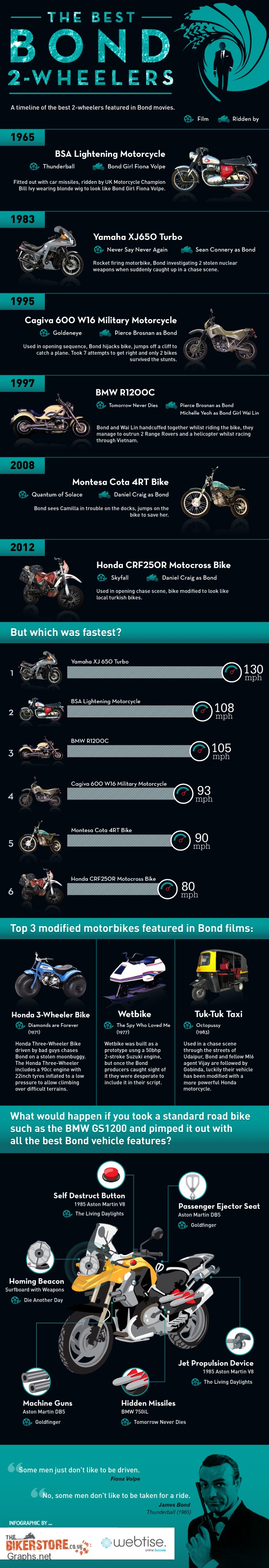 The Best Bond Bikes