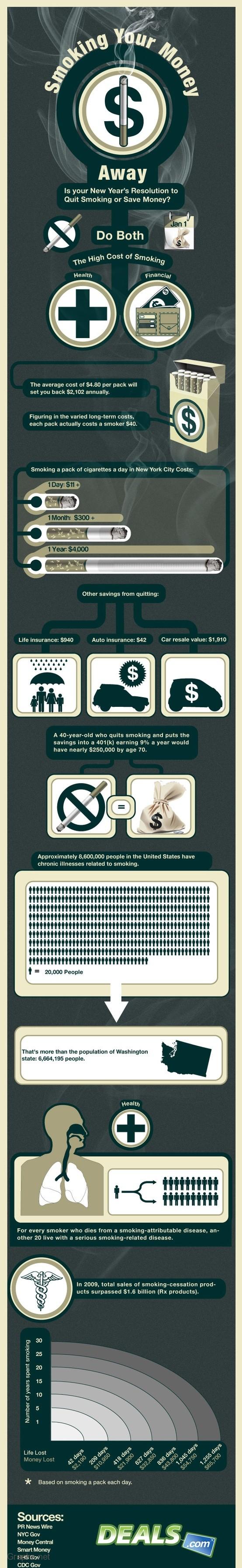 The financial loss behind smoking cigarettes