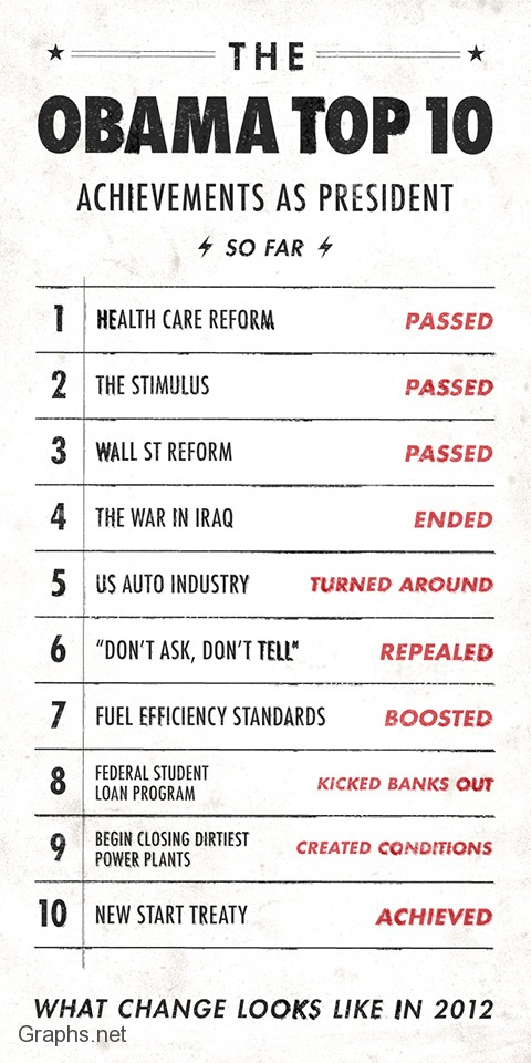 Top 10 Achievements of Obama Duirng his 1st Term