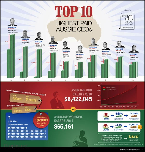Top 10 Aussie CEO's With Highest Salary