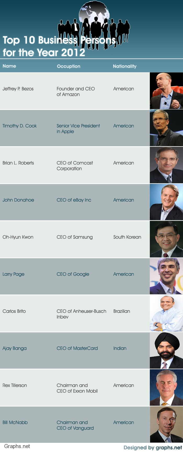 Top 10 CEO's of 2012
