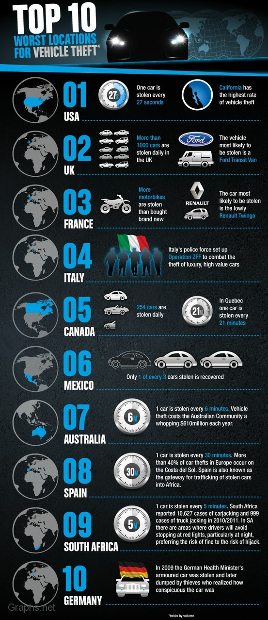 Top 10 Countries With Highest Car Thefts