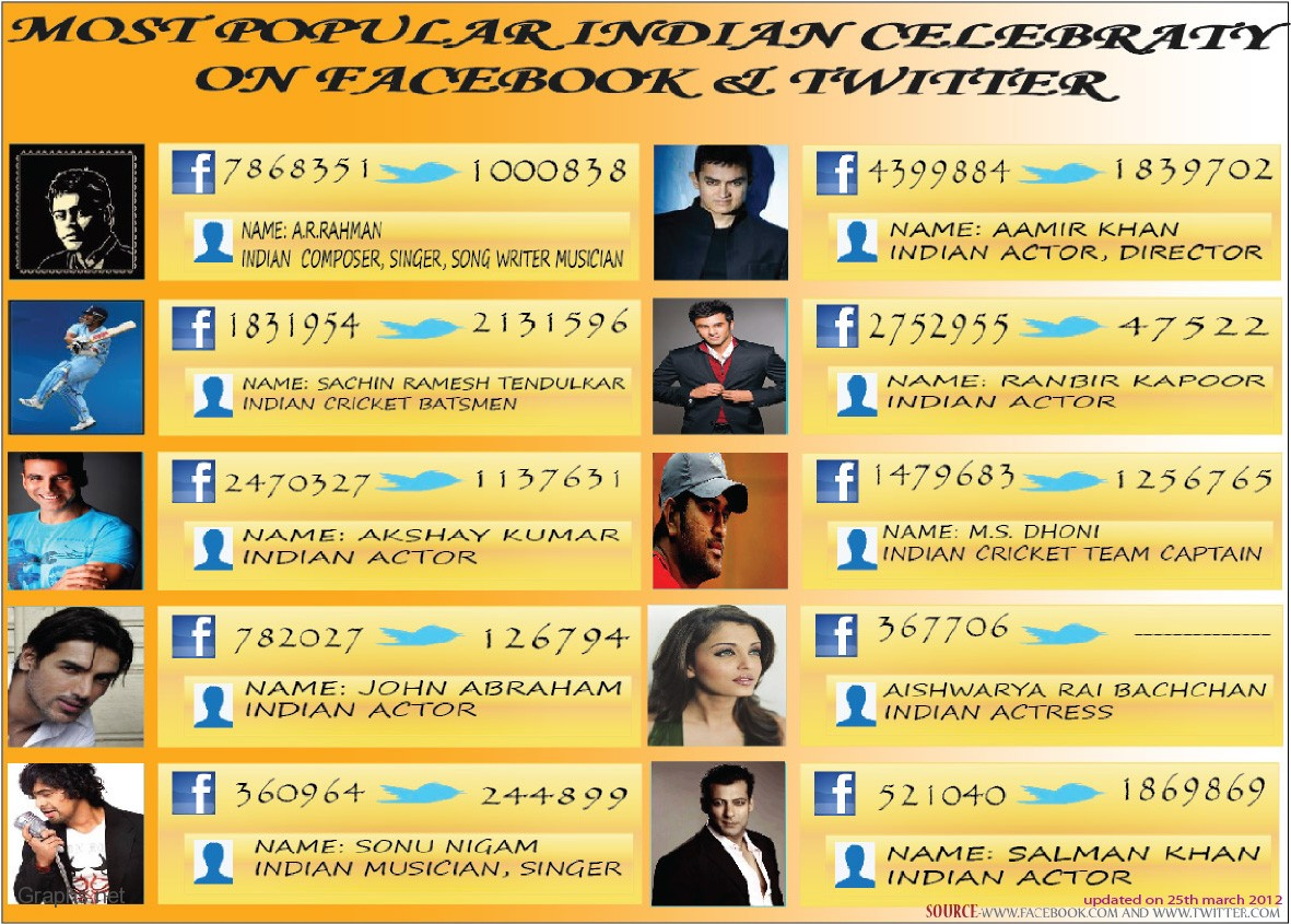 Top 10 Indian Celebrities on Facebook and Twitter