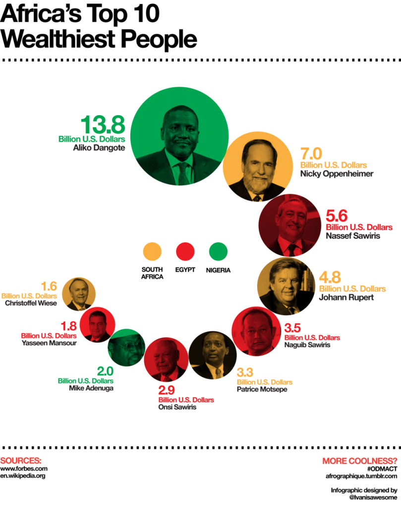 Top 10 Richest Africans