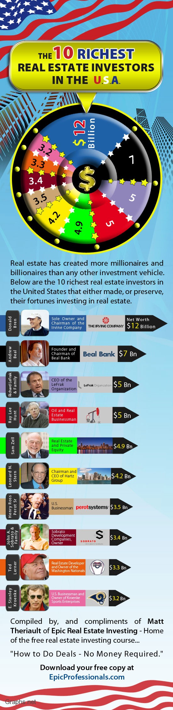 Top 10 Richest Real Estate Investors in US
