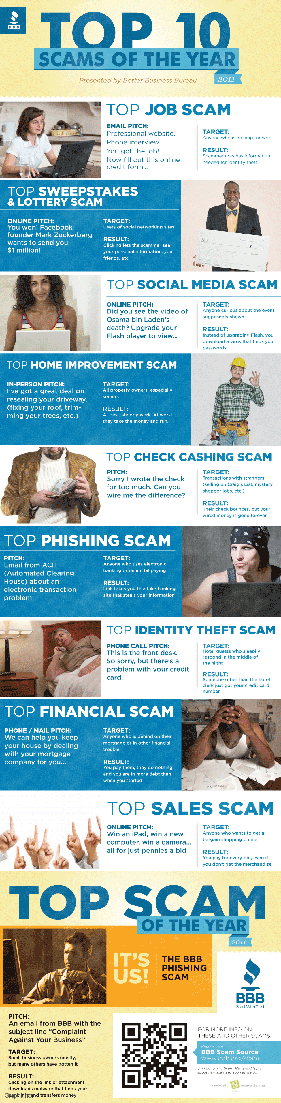 Top 10 Scams Over the Internet