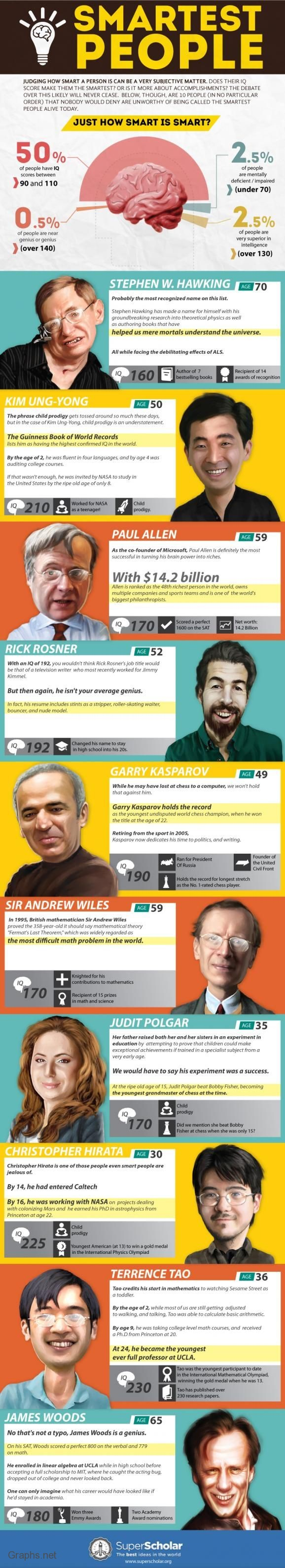 111 Evergreen Top Ranked IQ Personalities and Blogging