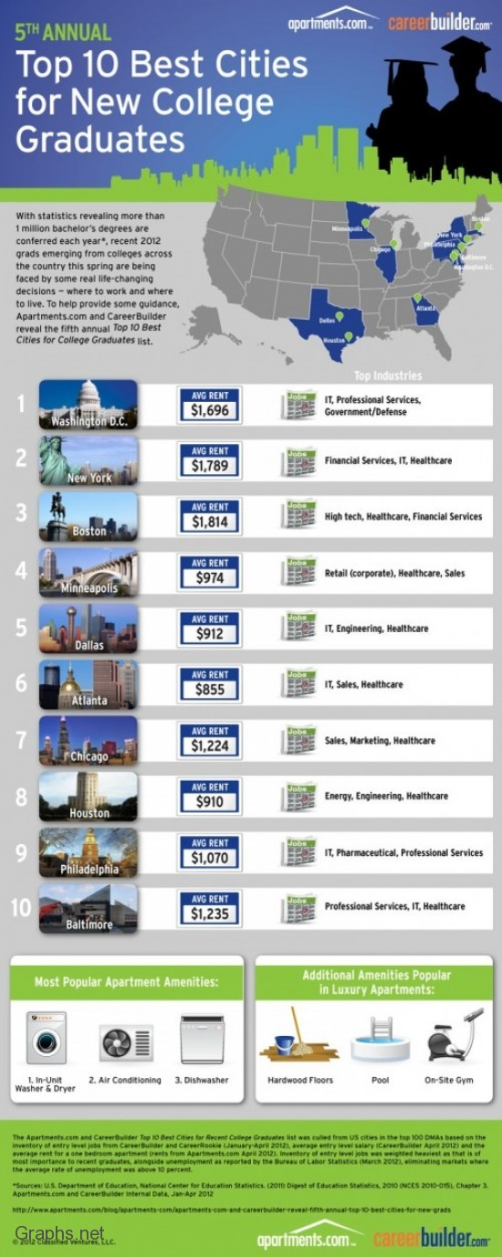 Top 10 US Cities For New Grads