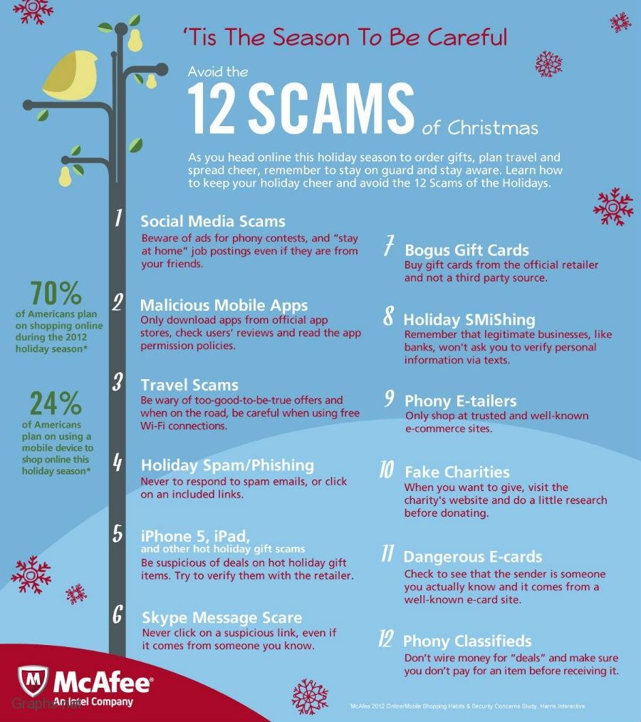 Top 12 Scams During Christmas Season