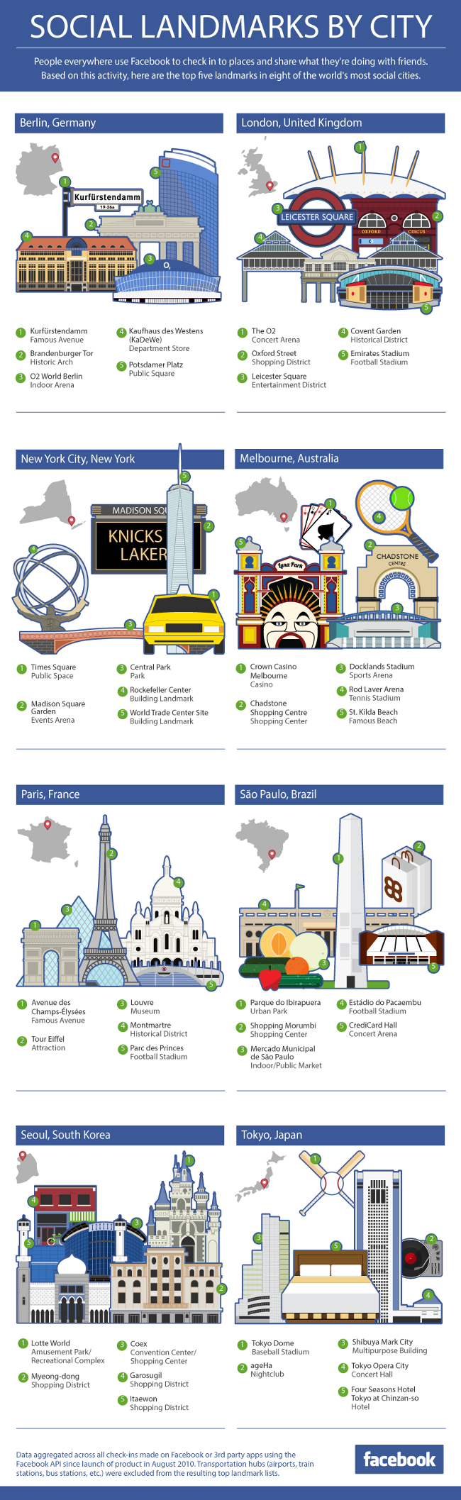 Top 5 Landmarks in Different Social Cities