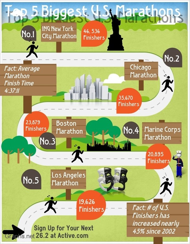 Top 5 Marathons in United States