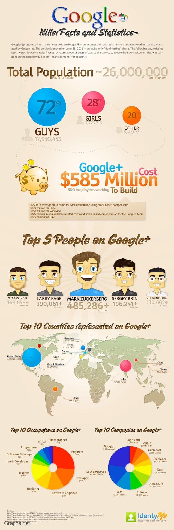 Top 5 Most Followed People on Google+