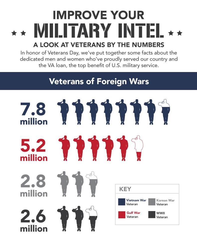 Top Benefits of US Military Service