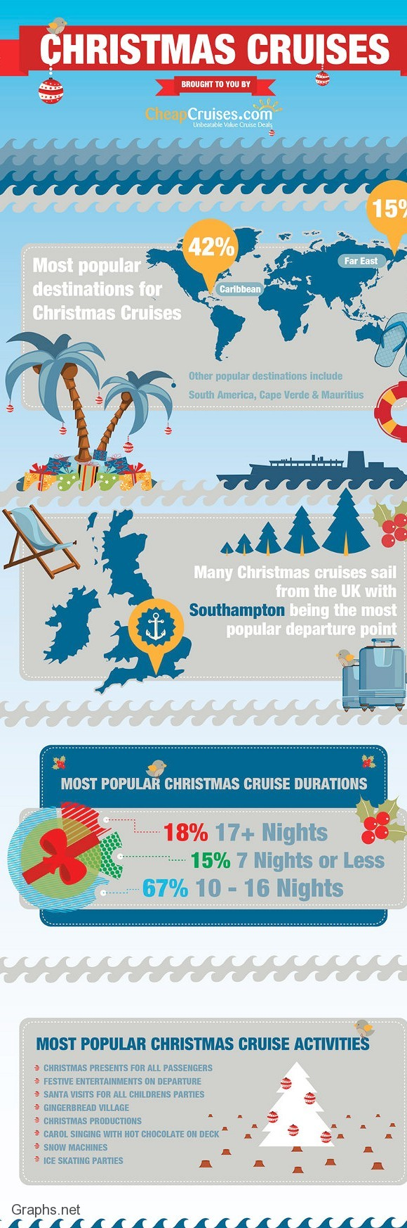 Top Destinations For Christmas Cruises