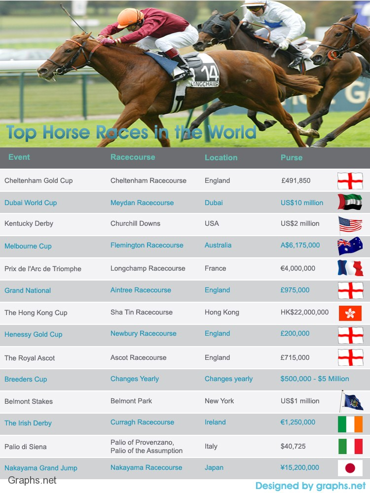 Top Horse Racing Events in the World