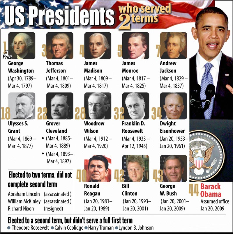 US Presidents Serving 2nd Term