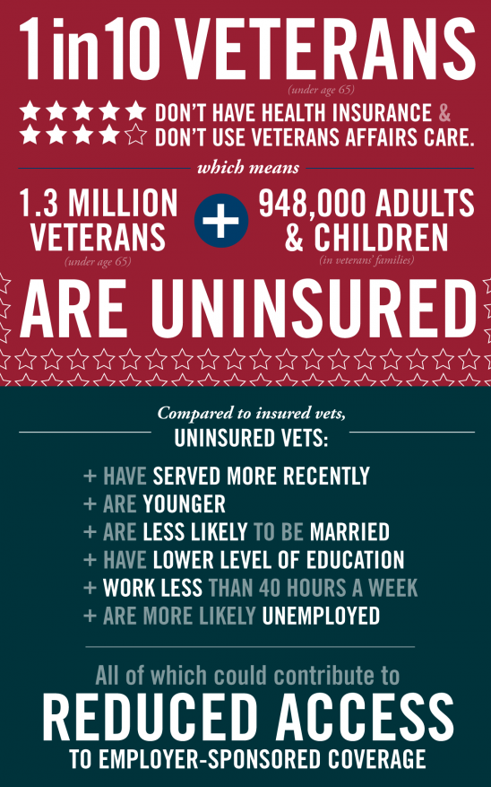 Uninsurance Rate Among Veterans