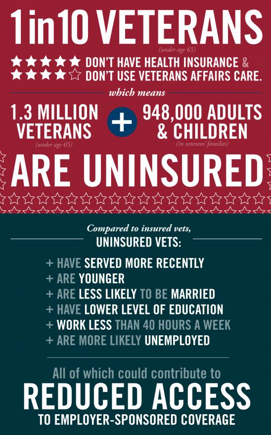 Uninsurance Rate Among Veterans