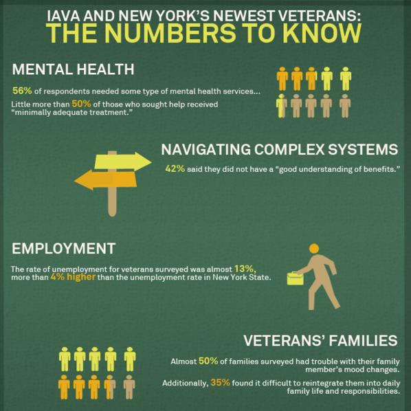 Veterans Unemployment Rate