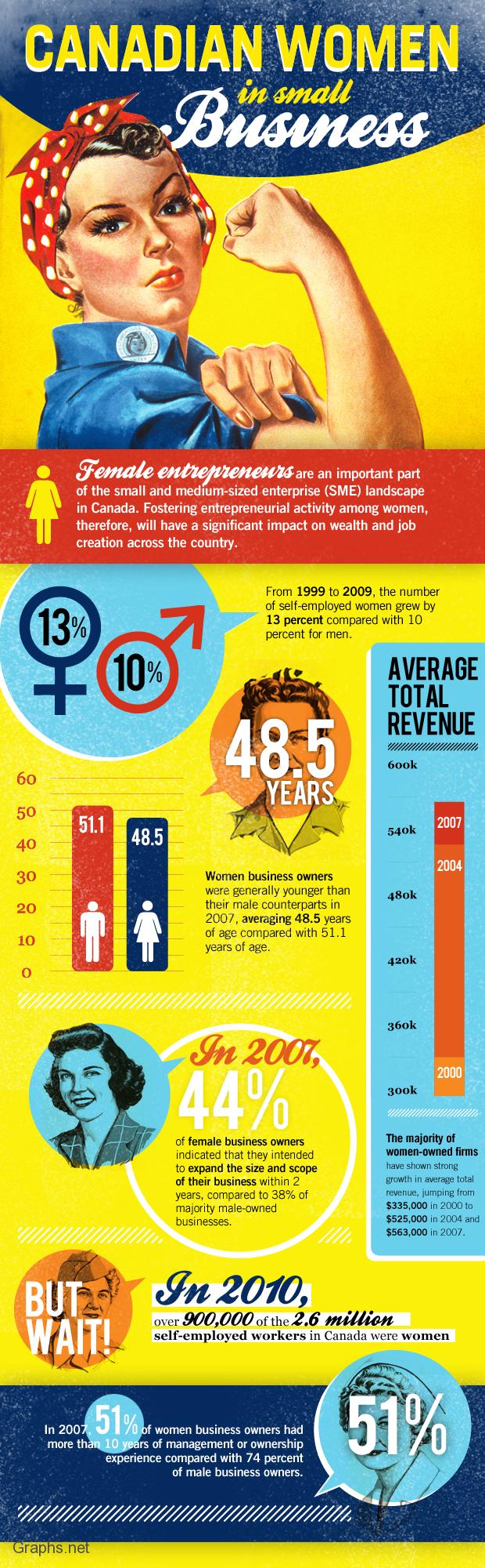 Women Entrepreneurs in Canada