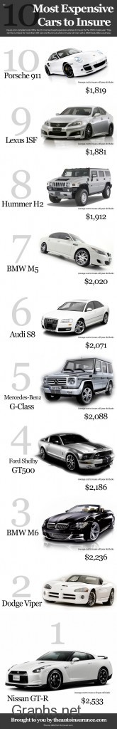 World's Costliest Cars to Insure