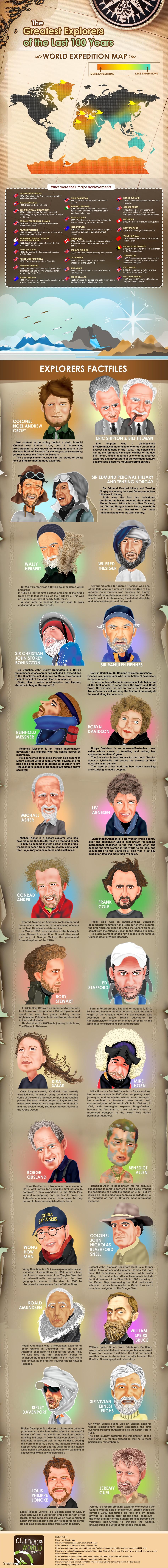 World's Greatest Explorers In Last 10 Decades