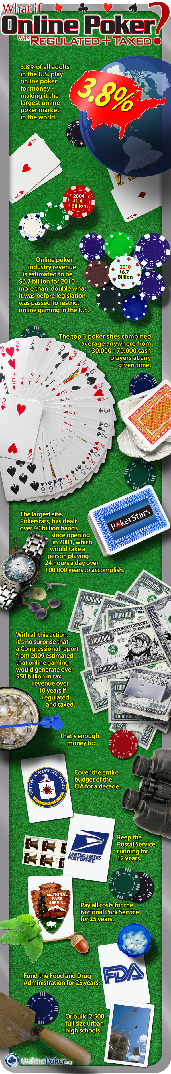 World's Largest Online Poker Market