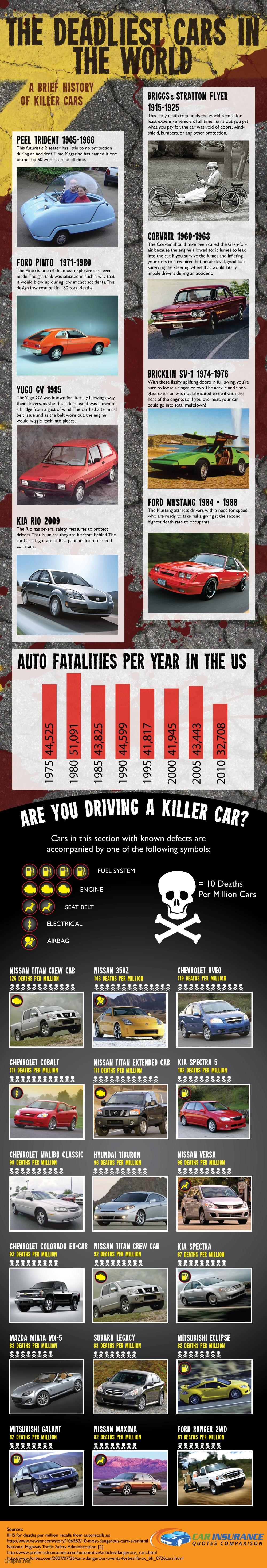 World's Most Deadliest Cars