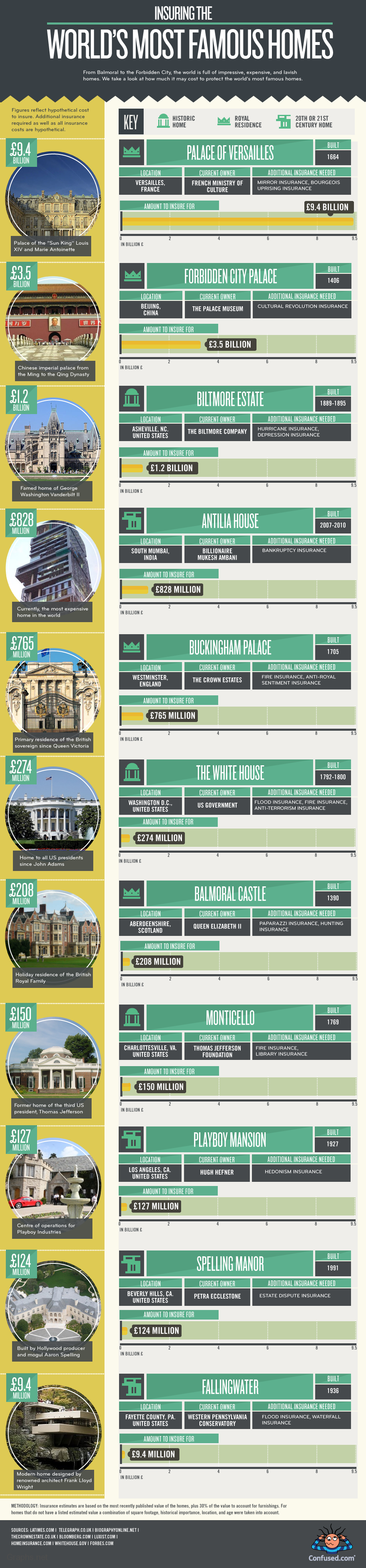 World's Popular Homes