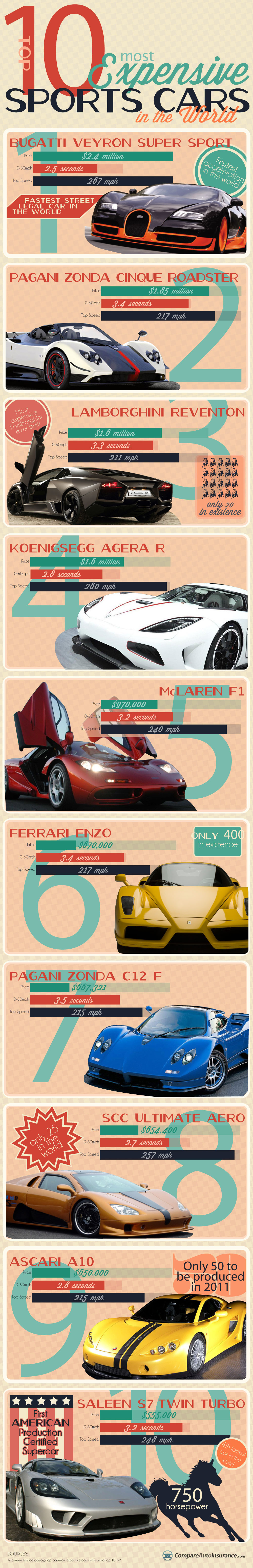 World S Top 10 Costliest Sports Cars Infographics