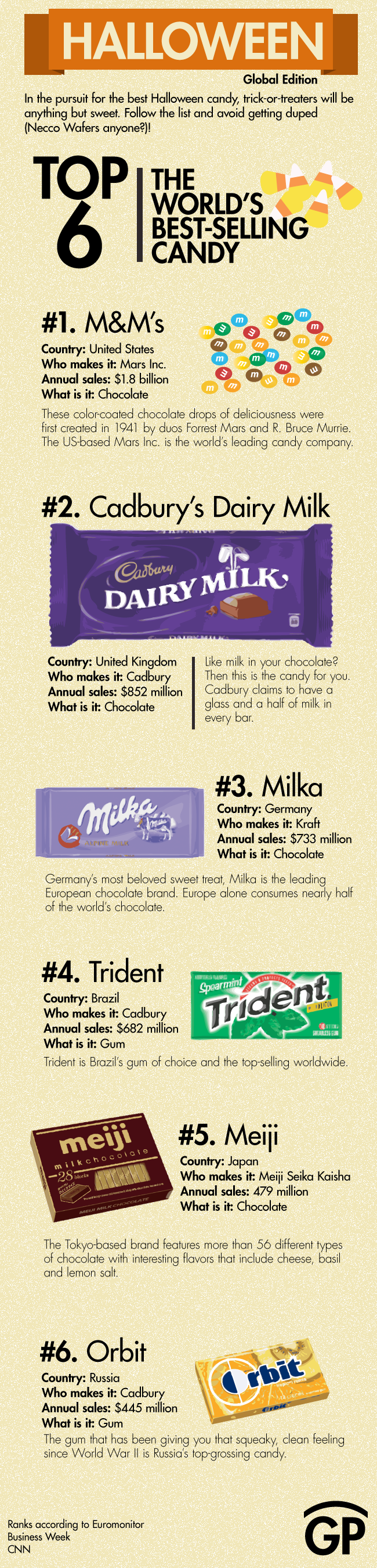 World's Top 6 Best Selling Candies