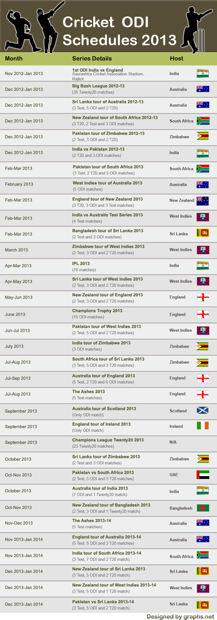 World's Upcoming Cricket Fixtures For The year 2013