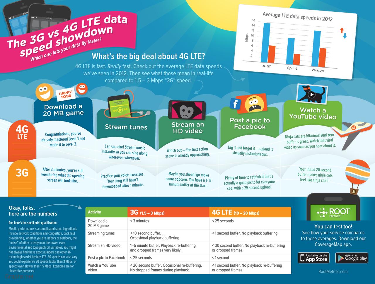 3G vs. 4G LTE