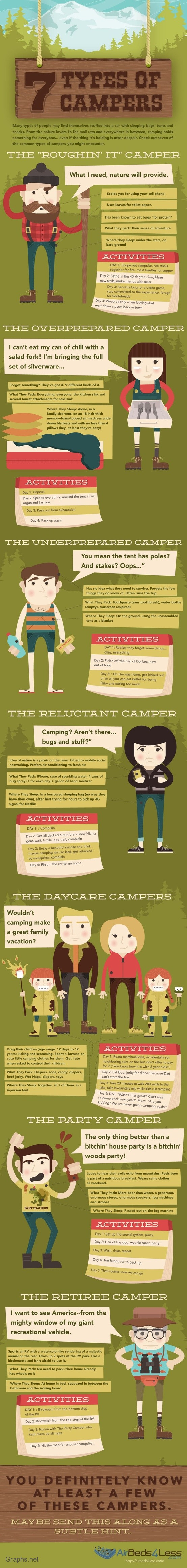 7 Different Types of Campers