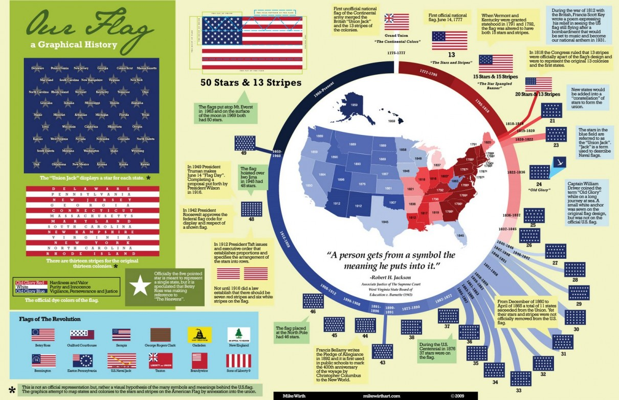 A graphical history of the US Flag