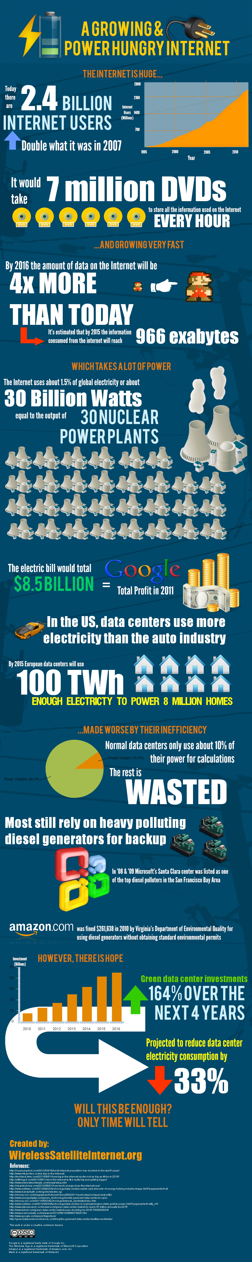 A growing and power hungry internet