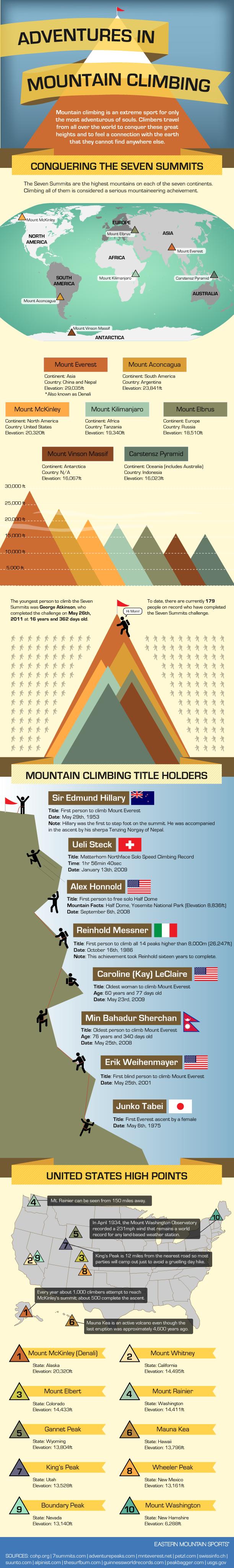 Adventures in mountain climbing