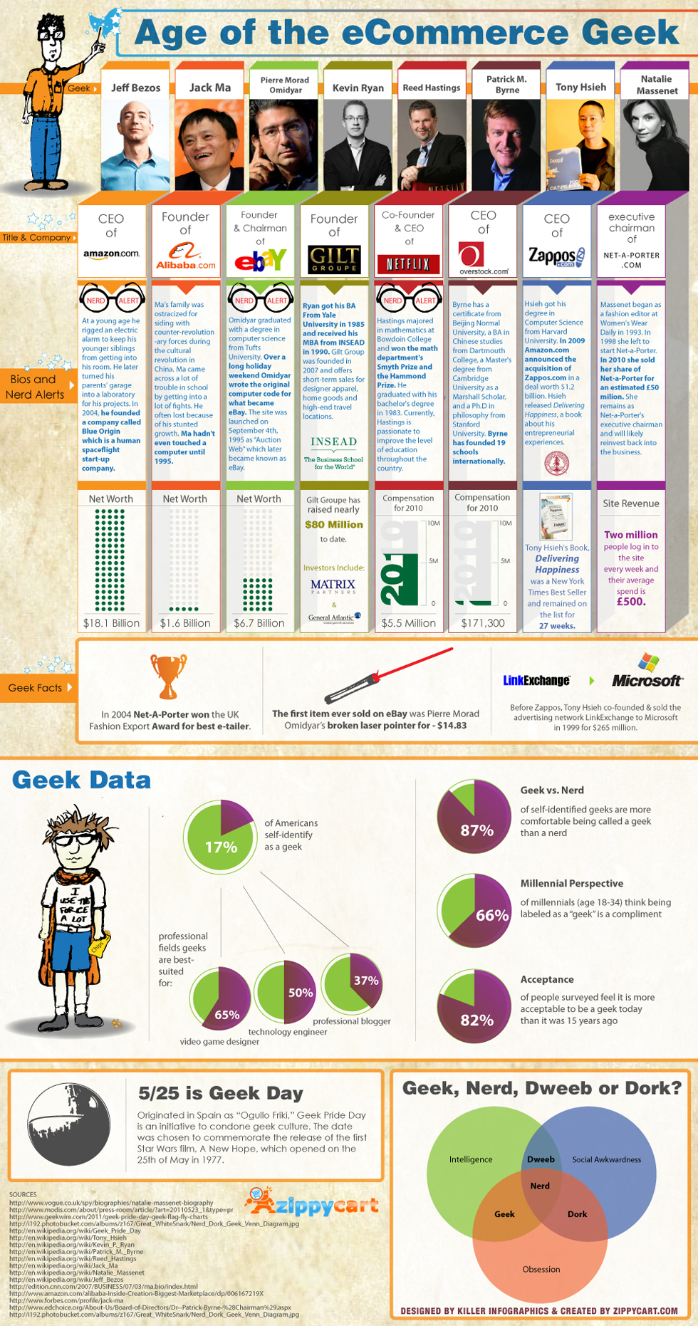 Age of the ecommerce geek