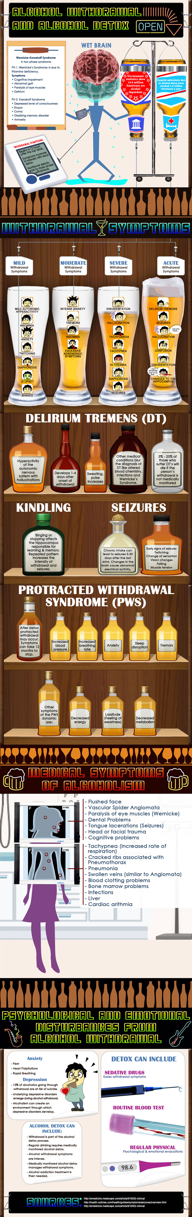 Alcohol withdrawal and alcohol detox
